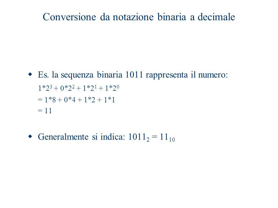 Conversione da notazione binaria a decimale