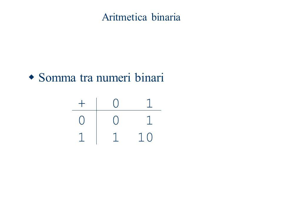 Aritmetica binaria Somma tra numeri binari + 0 1 0 0 1 1 1 10