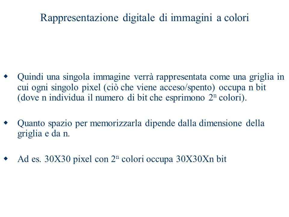 Rappresentazione digitale di immagini a colori