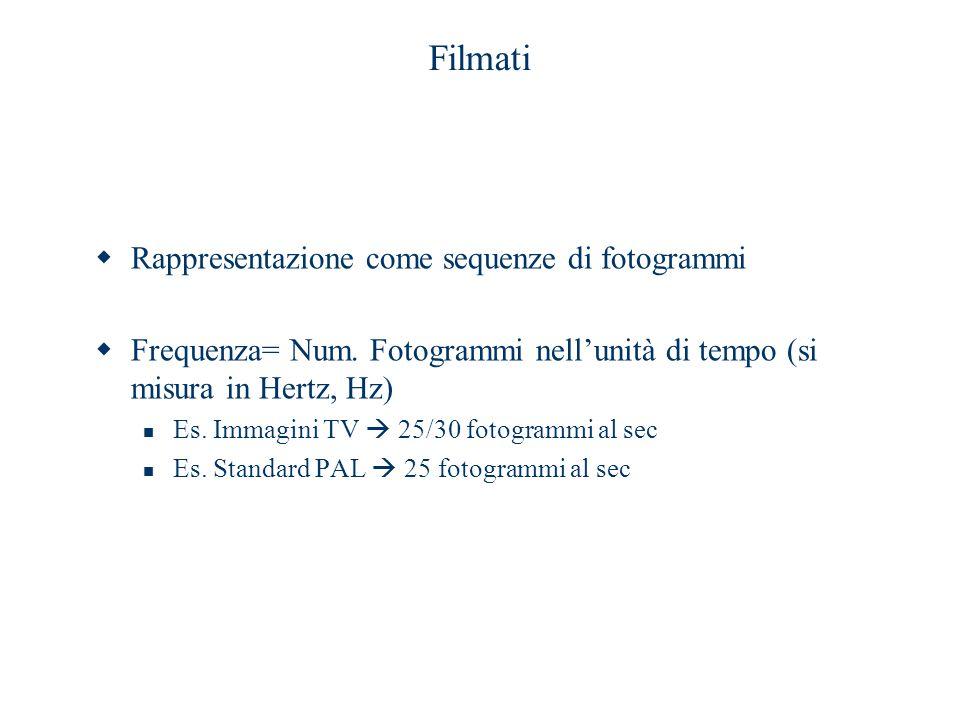 Filmati Rappresentazione come sequenze di fotogrammi