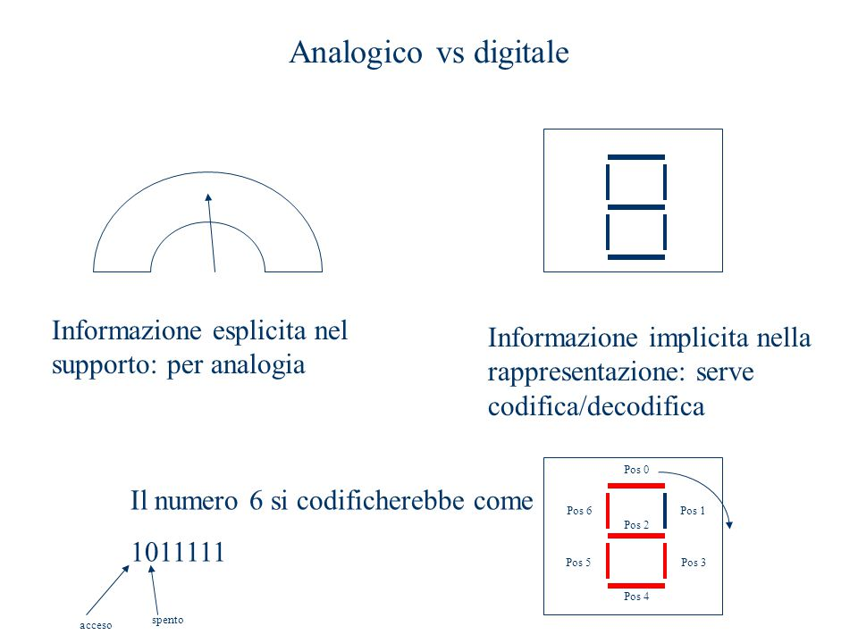 Analogico vs digitale Informazione esplicita nel supporto: per analogia. Informazione implicita nella rappresentazione: serve codifica/decodifica.