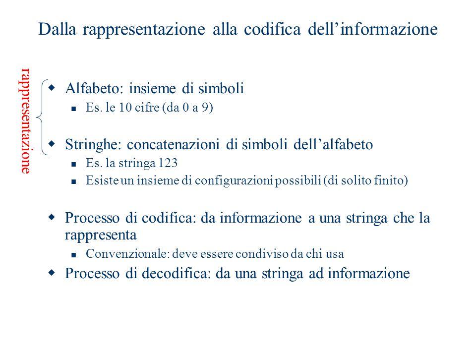 Dalla rappresentazione alla codifica dell'informazione