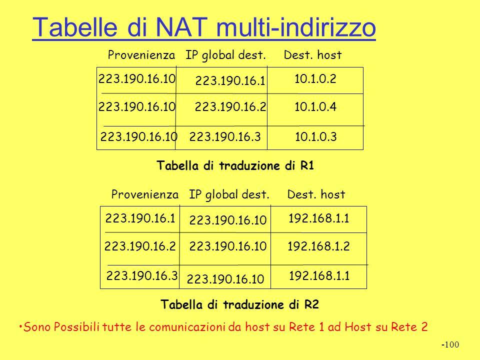 Tabelle di NAT multi-indirizzo