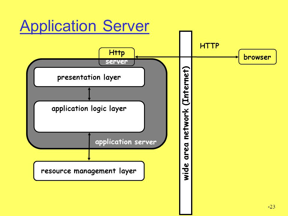 Application Server CHAPTER 2 FIGURE 2 -section 1.2