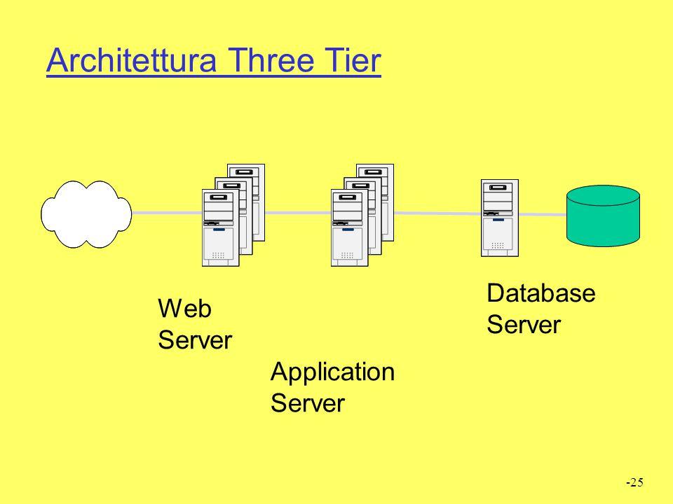 Architettura Three Tier