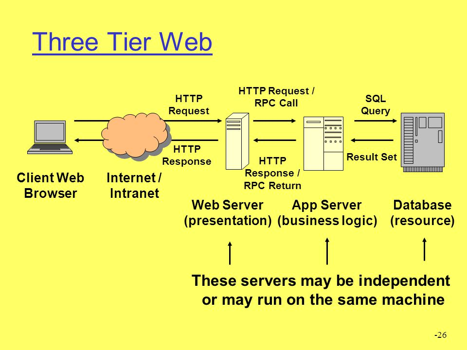 Three Tier Web These servers may be independent