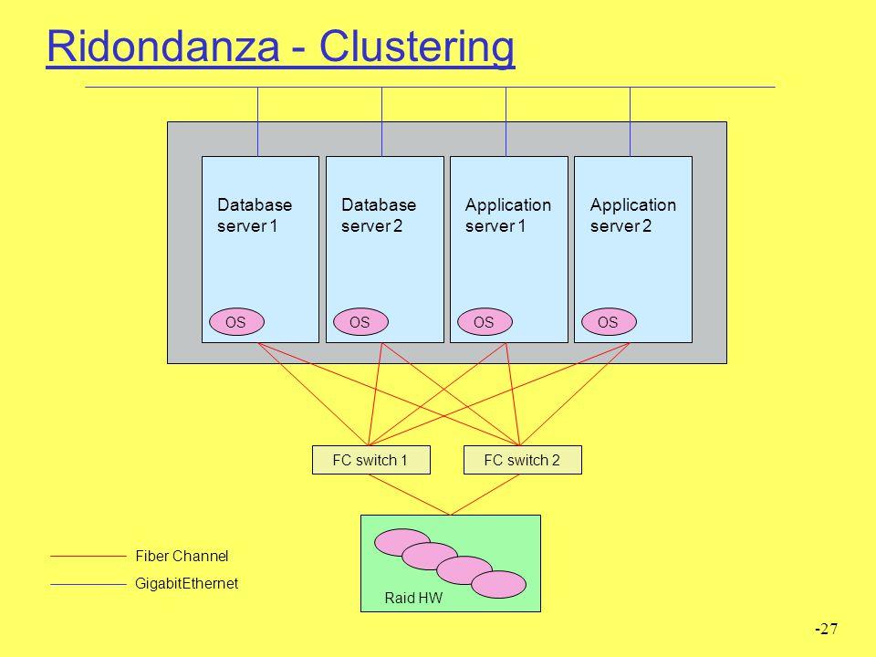 Ridondanza - Clustering