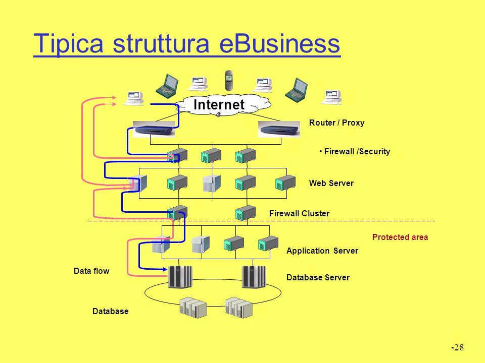 Tipica struttura eBusiness