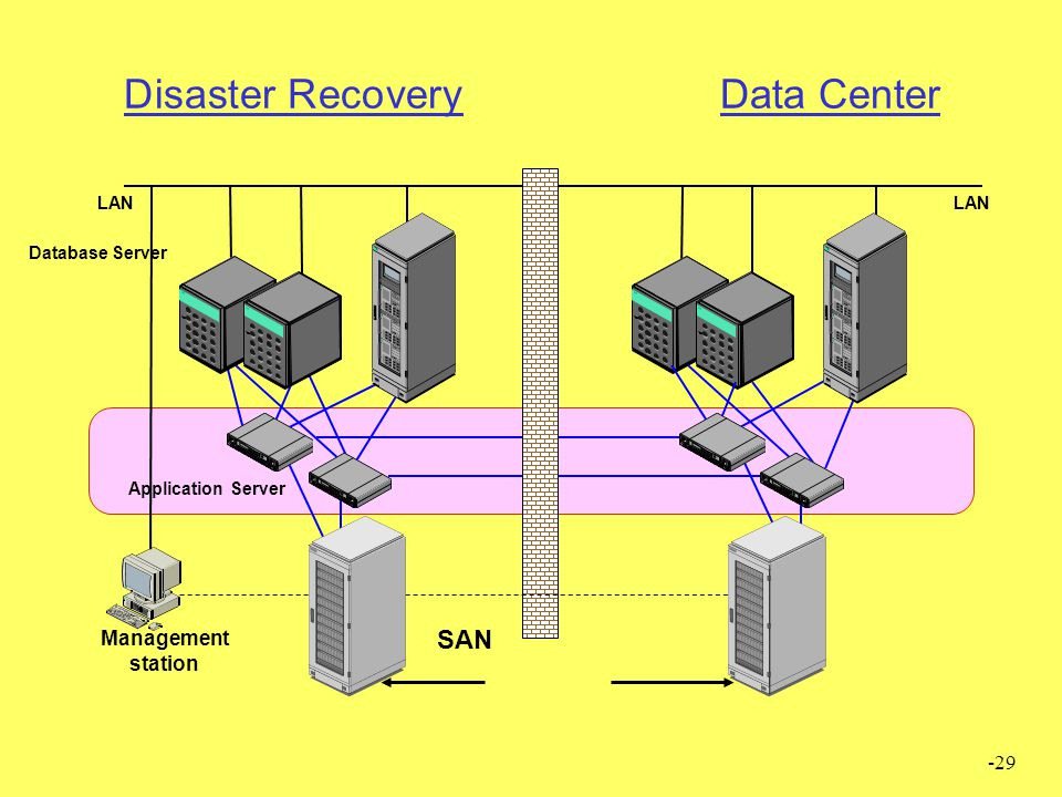 Disaster Recovery Data Center