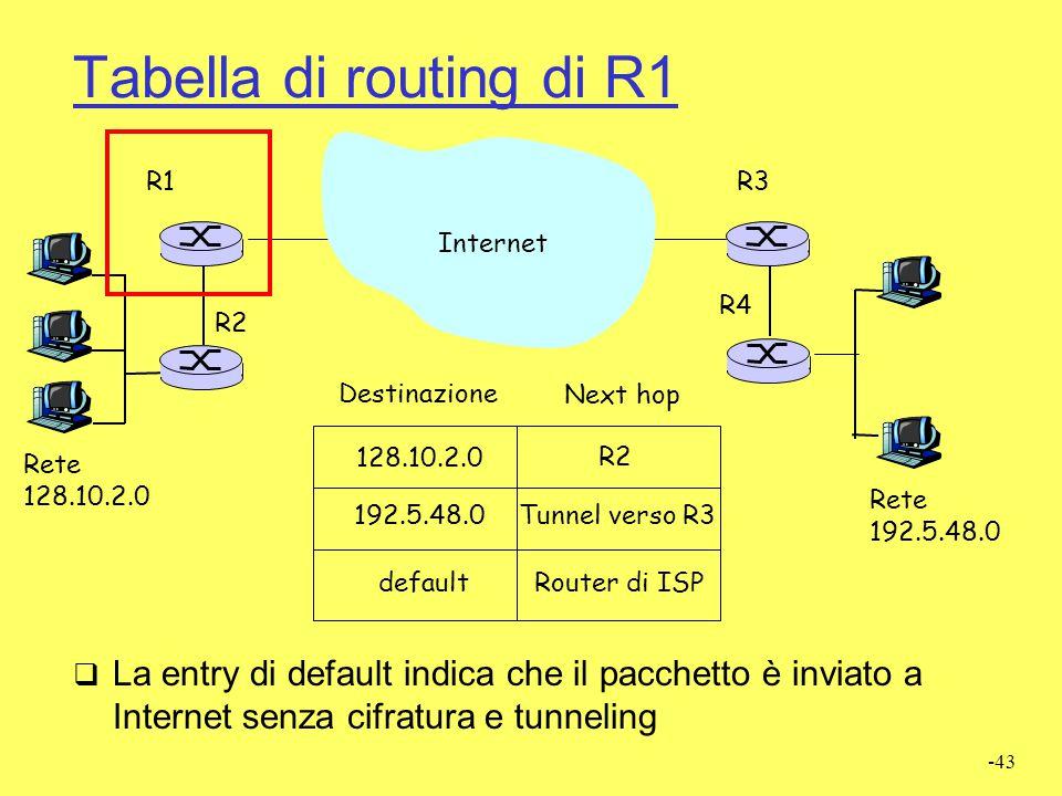 Tabella di routing di R1 R1. R3. Internet. R4. R2. Destinazione. Next hop. 128.10.2.0. R2. Rete.