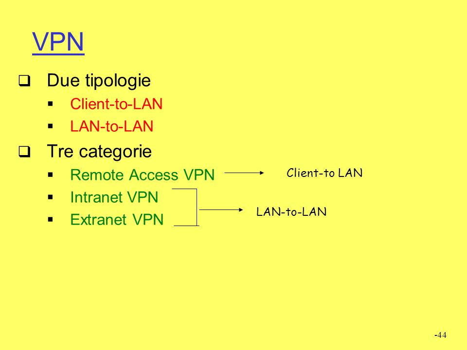 VPN Due tipologie Tre categorie Client-to-LAN LAN-to-LAN