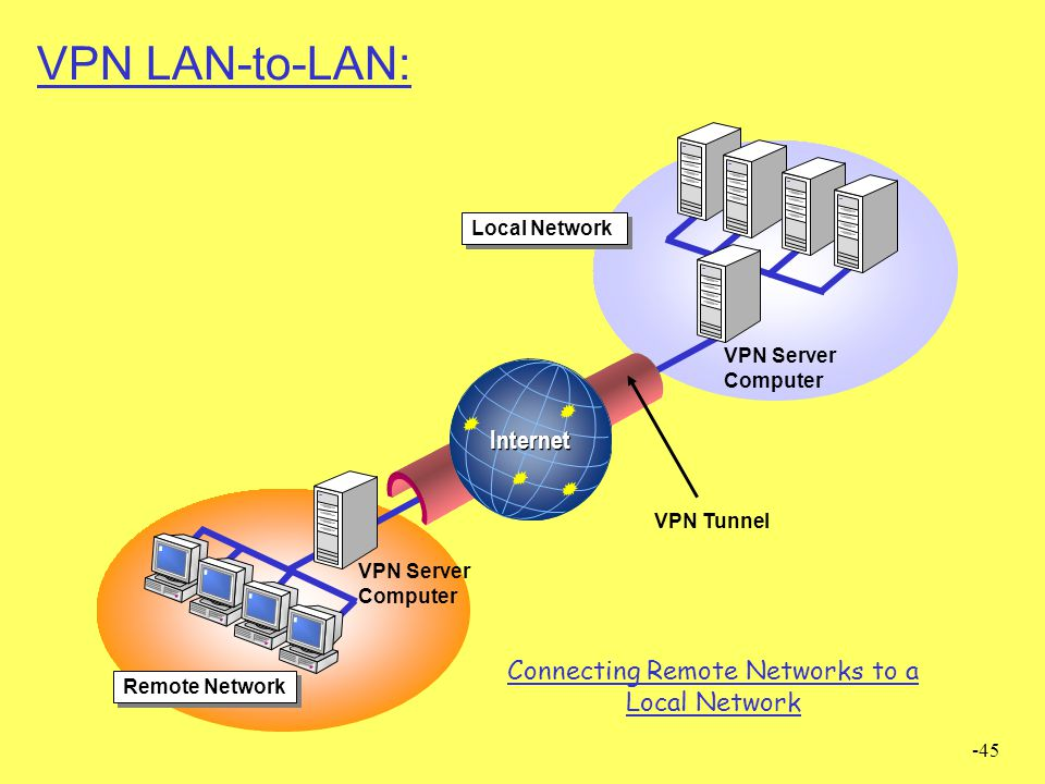 Connecting Remote Networks to a Local Network