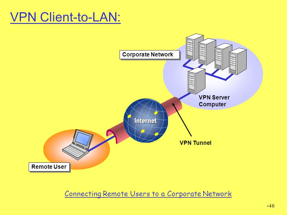 Connecting Remote Users to a Corporate Network