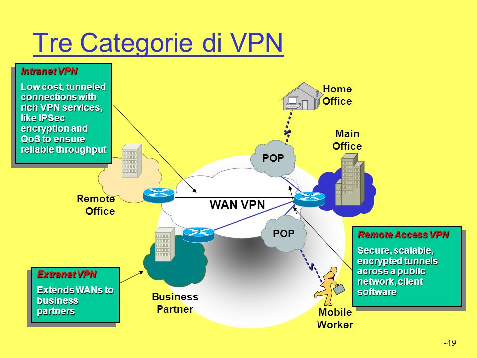 Tre Categorie di VPN WAN VPN Home Office Main Office POP Remote Office