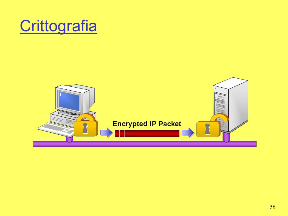 Crittografia Encrypted IP Packet