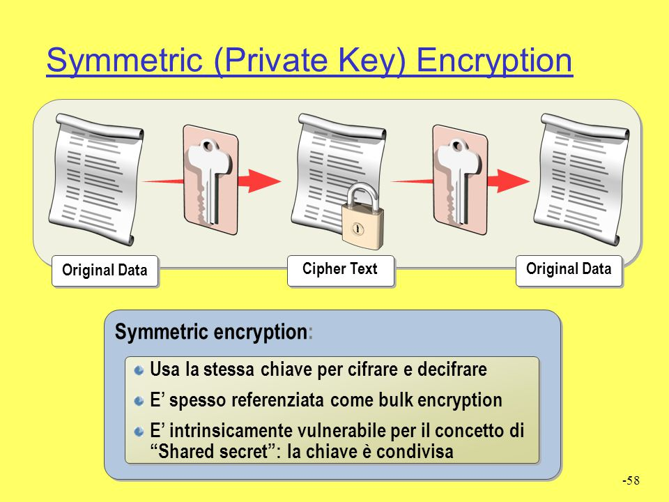 Symmetric (Private Key) Encryption