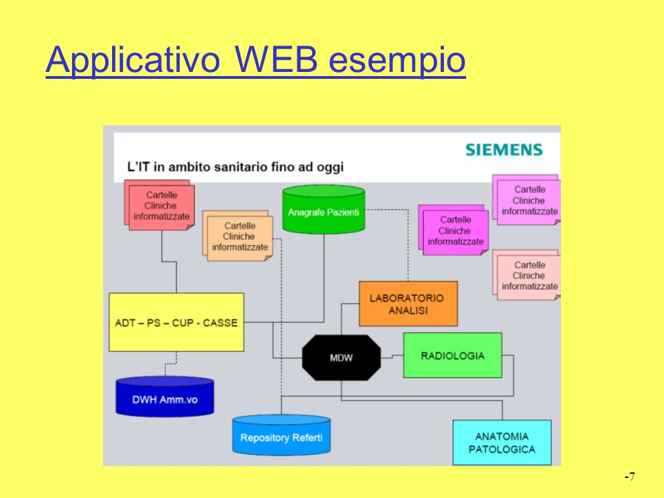 Applicativo WEB esempio