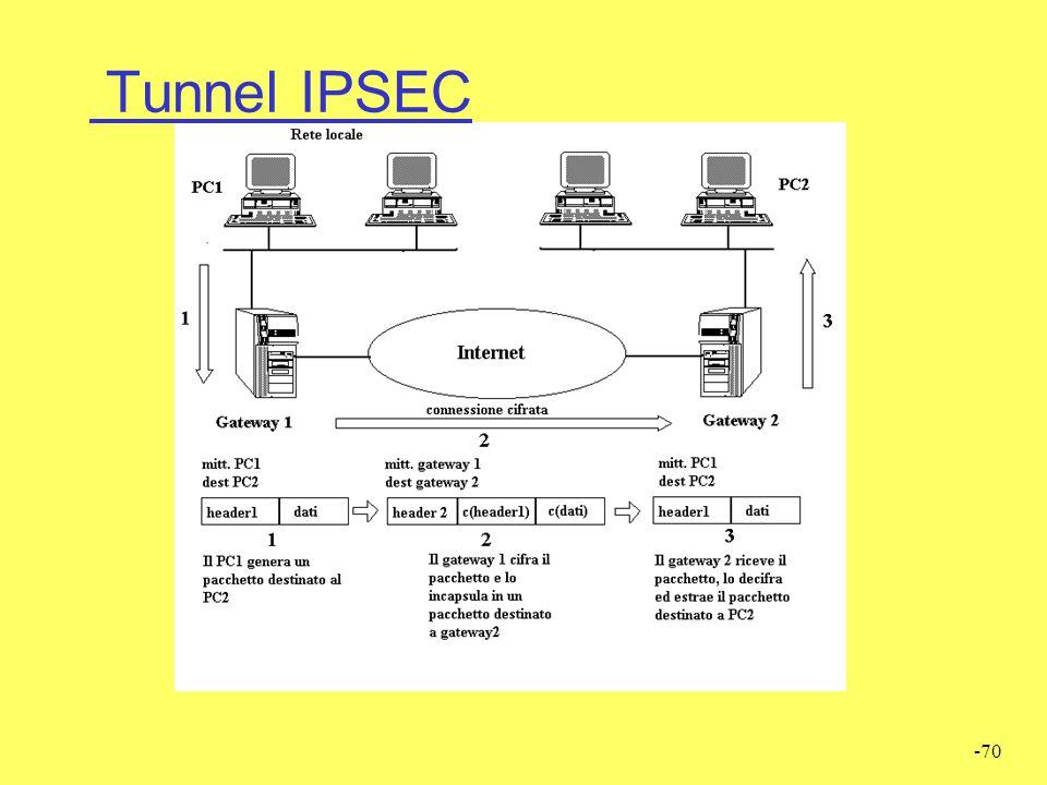 Tunnel IPSEC
