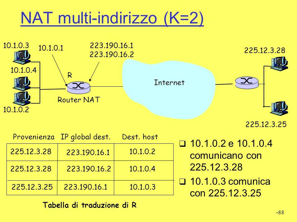 NAT multi-indirizzo (K=2)
