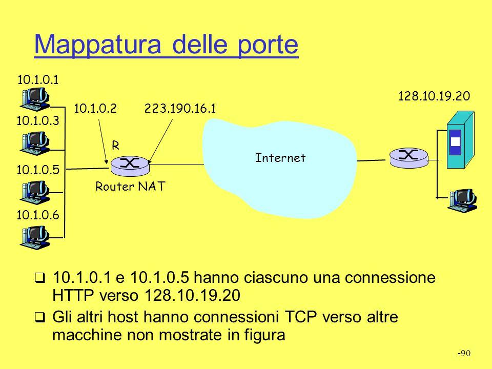 Mappatura delle porte 10.1.0.1. 128.10.19.20. 10.1.0.2. 223.190.16.1. 10.1.0.3. R. Internet. Internet.