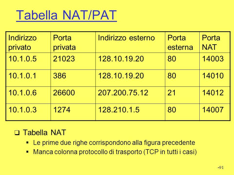 Tabella NAT/PAT Indirizzo privato Porta privata Indirizzo esterno