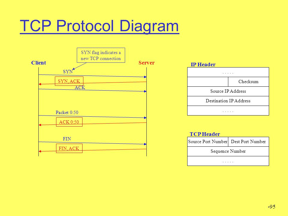 TCP Protocol Diagram Client Server IP Header TCP Header SYN