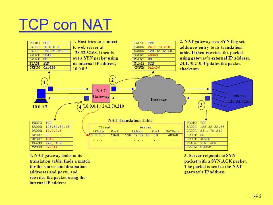 TCP con NAT PROTO. SADDR. DADDR. SPORT. DPORT. FLAGS. CKSUM. TCP. 10.0.0.3. 128.32.32.68. 1049.