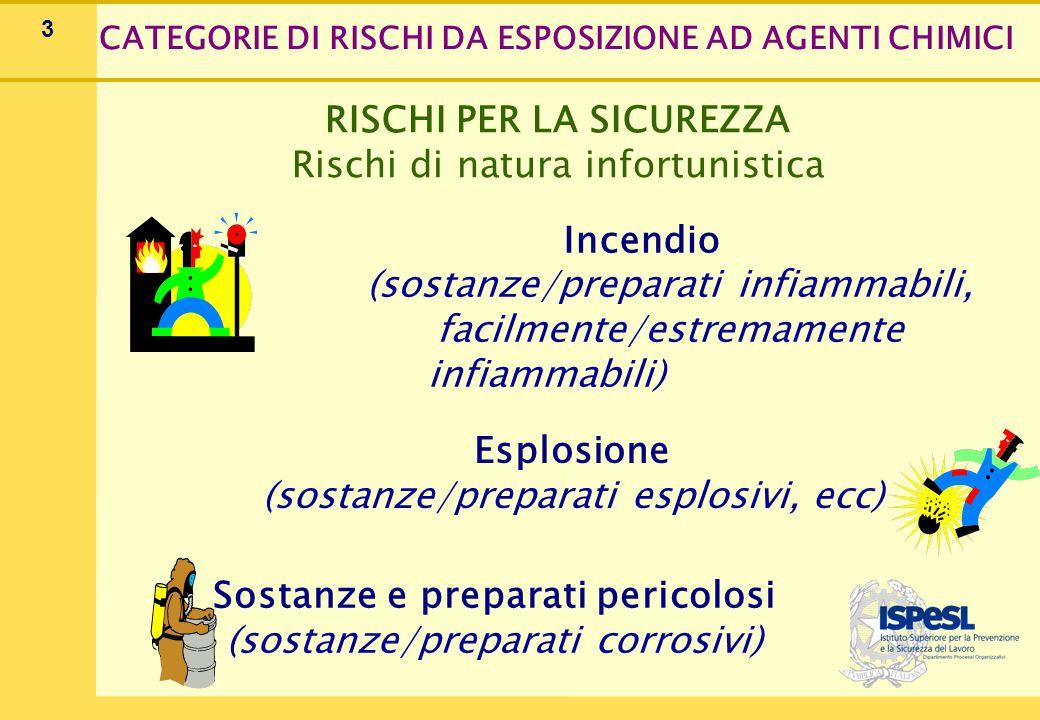 RISCHI PER LA SALUTE SOSTANZE/PREPARATI PERICOLOSI