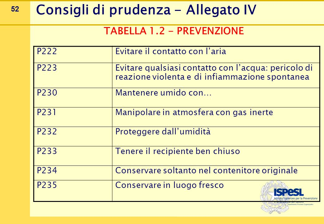 Consigli di prudenza - Allegato IV