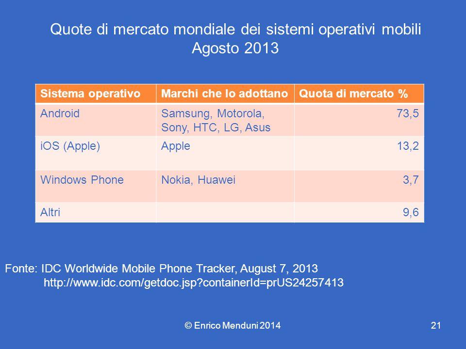 Quote di mercato mondiale dei sistemi operativi mobili