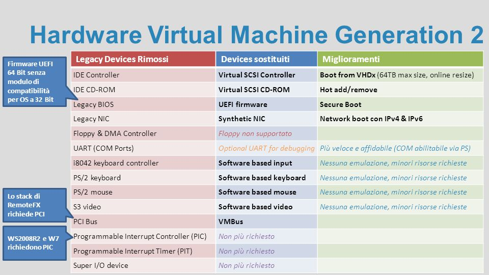 Hardware Virtual Machine Generation 2