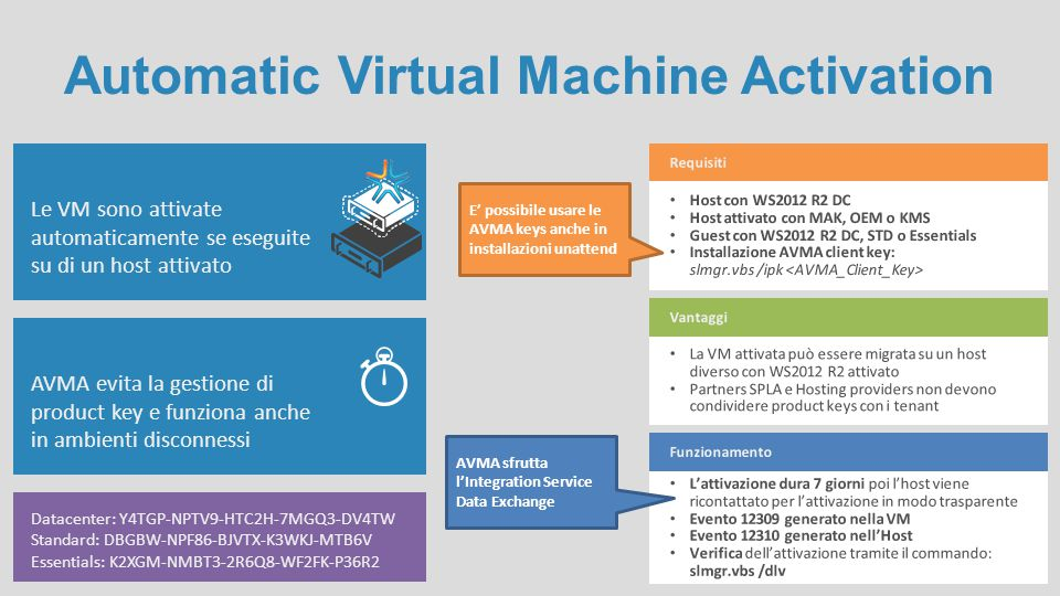 Automatic Virtual Machine Activation