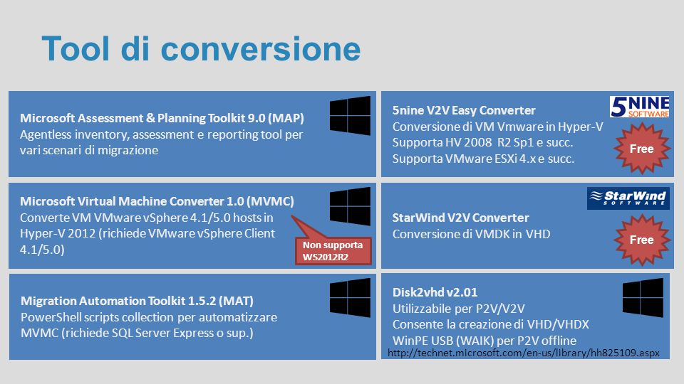 Tool di conversione Microsoft Assessment & Planning Toolkit 9.0 (MAP)