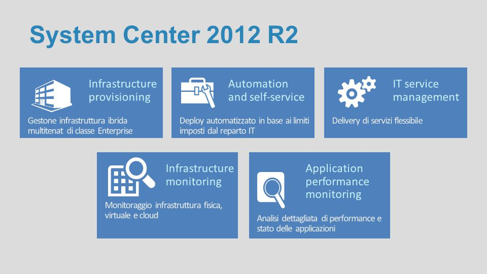 System Center 2012 R2 Infrastructure provisioning