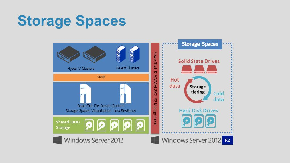 Storage Spaces Storage Spaces Solid State Drives Hot data Cold data