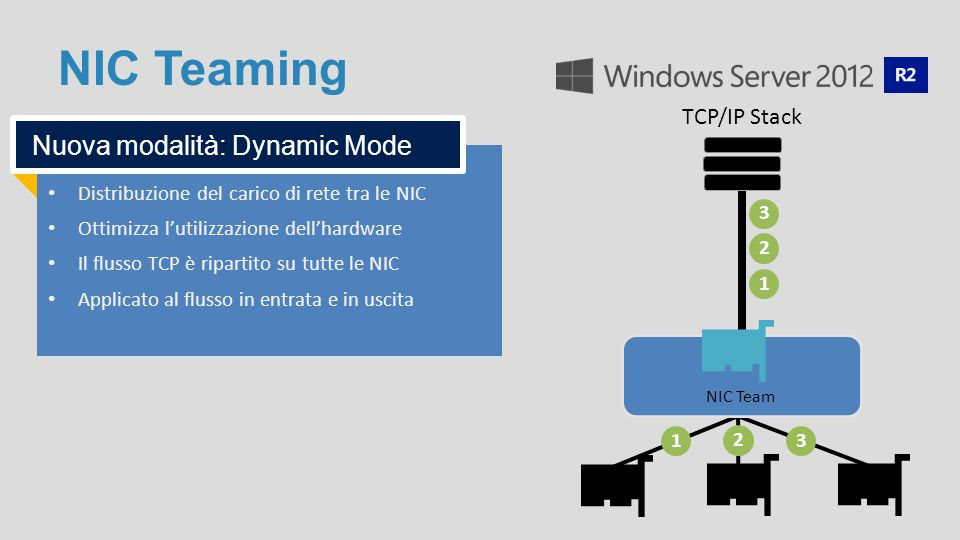 NIC Teaming Nuova modalità: Dynamic Mode TCP/IP Stack 1 2 3