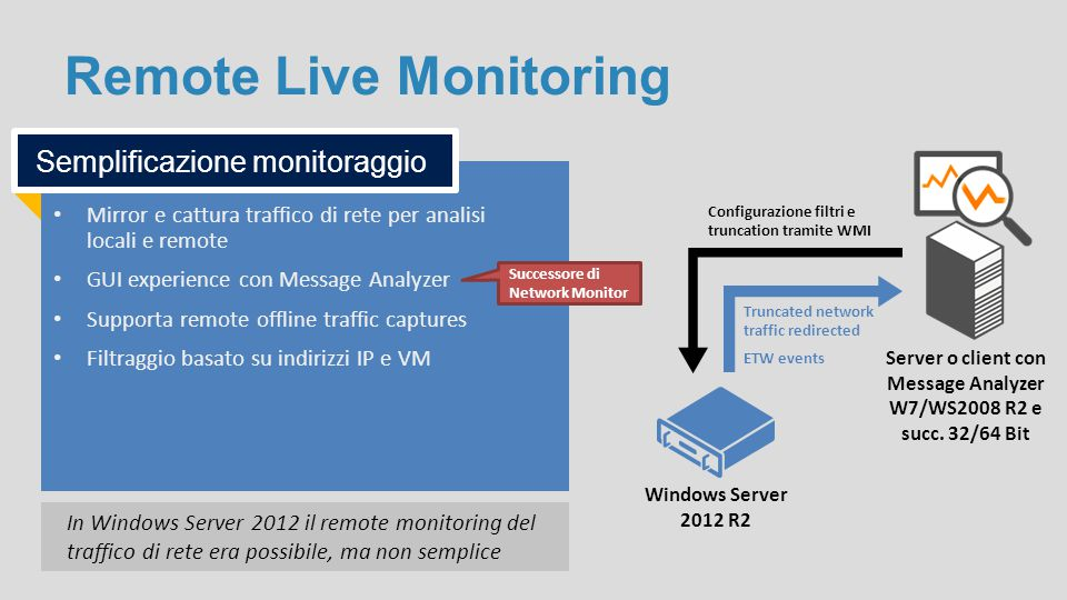 Remote Live Monitoring