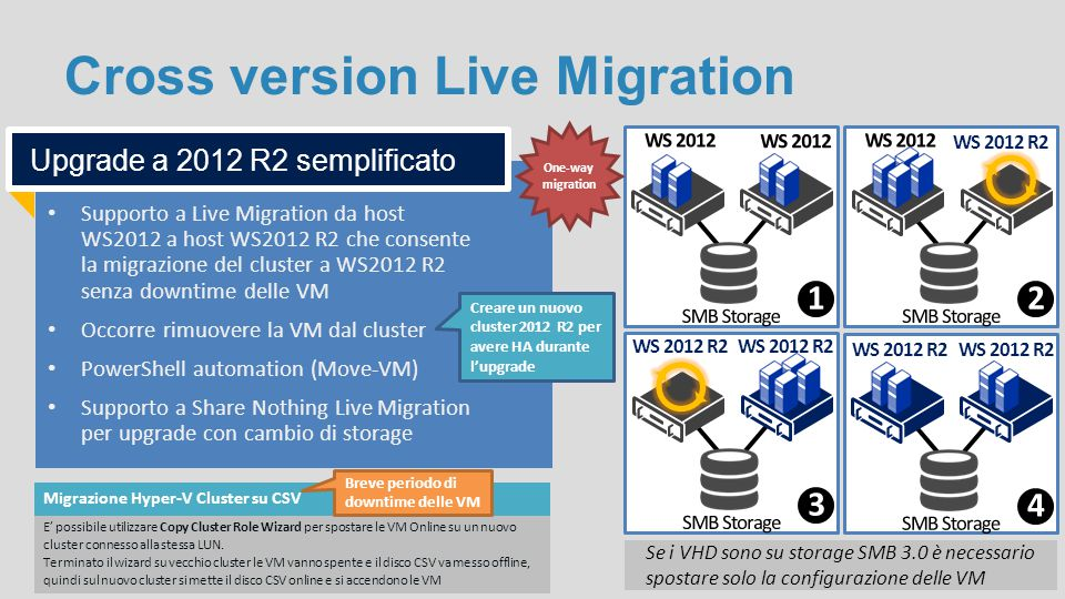 Cross version Live Migration