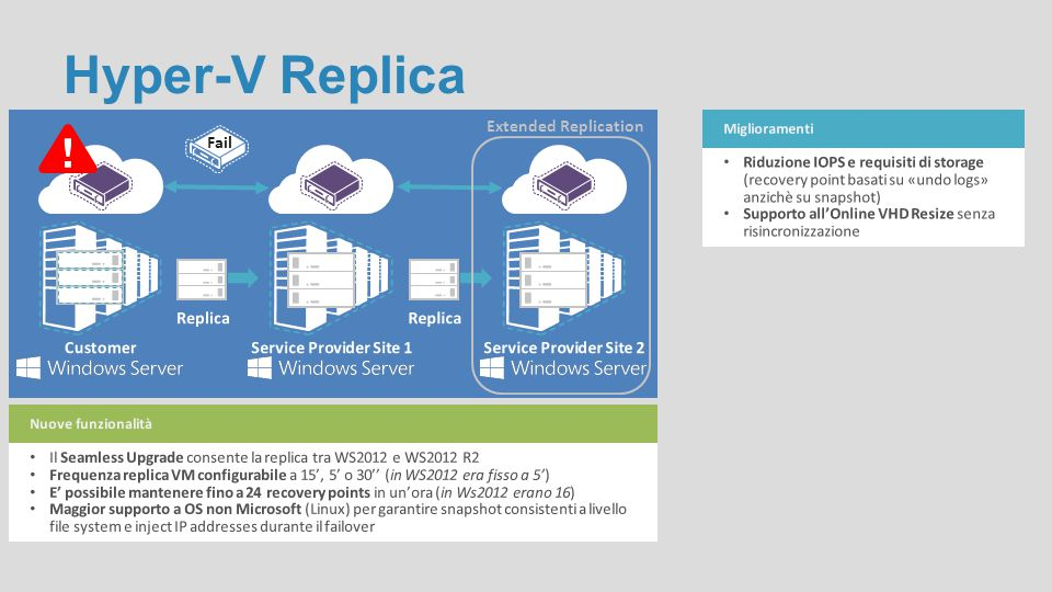 Hyper-V Replica Extended Replication