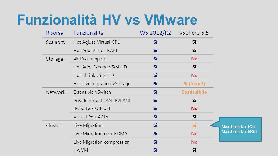 Funzionalità HV vs VMware