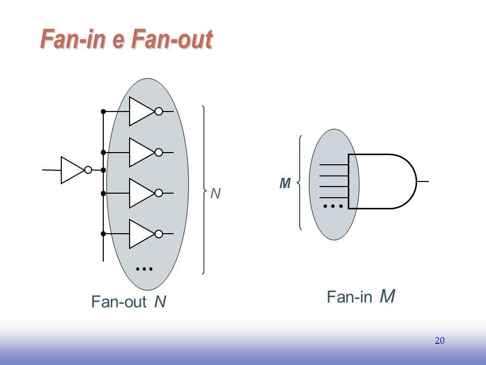 EE141 Fan-in e Fan-out N Fan-out N M Fan-in M
