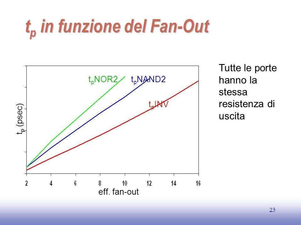 tp in funzione del Fan-Out