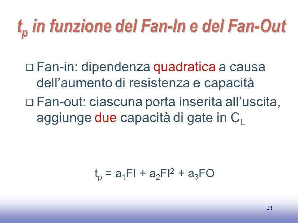 tp in funzione del Fan-In e del Fan-Out