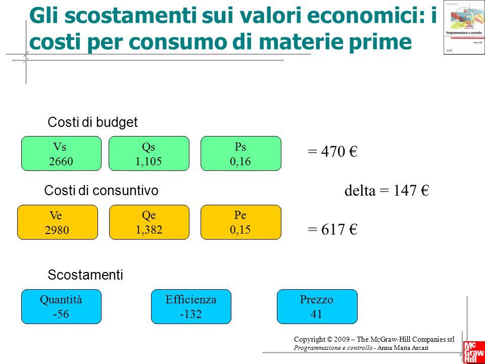 Gli scostamenti sui valori economici: i costi per consumo di materie prime