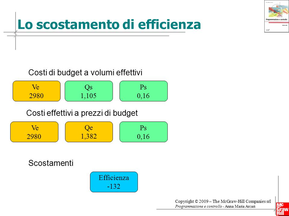 Lo scostamento di efficienza