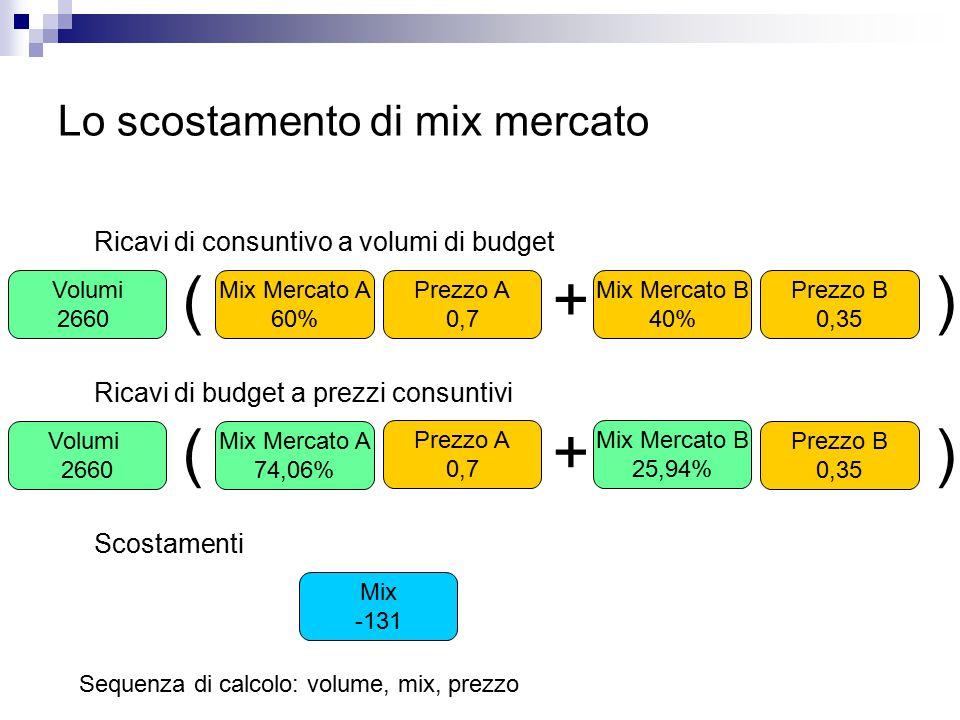 Lo scostamento di mix mercato