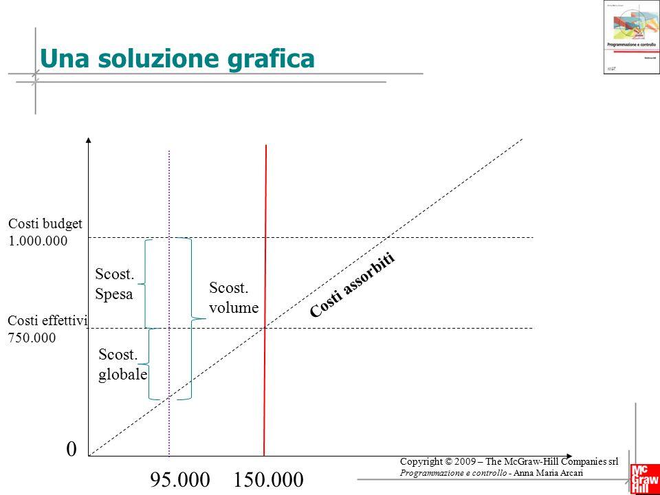 Una soluzione grafica 95.000 150.000 Costi assorbiti Scost. Spesa