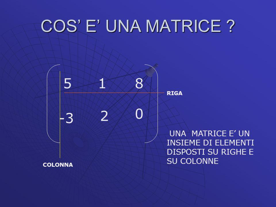 COS' E' UNA MATRICE 5. 1. 8. RIGA. 2. -3. UNA MATRICE E' UN INSIEME DI ELEMENTI DISPOSTI SU RIGHE E SU COLONNE.