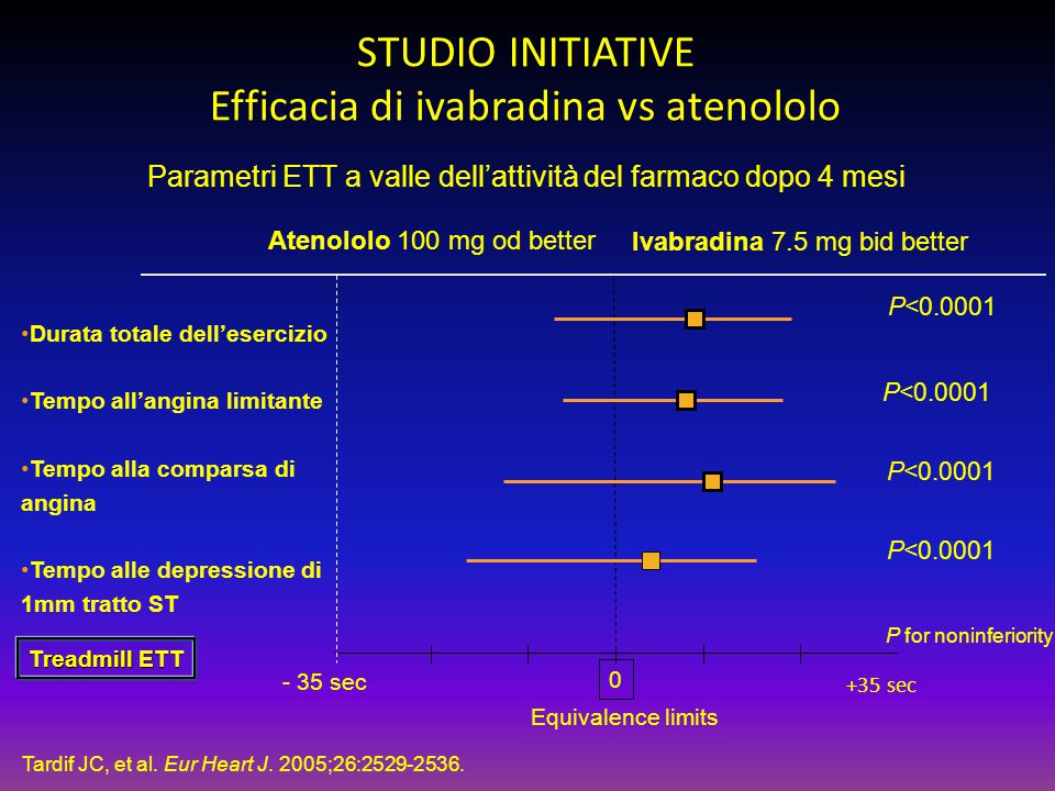 STUDIO INITIATIVE Efficacia di ivabradina vs atenololo