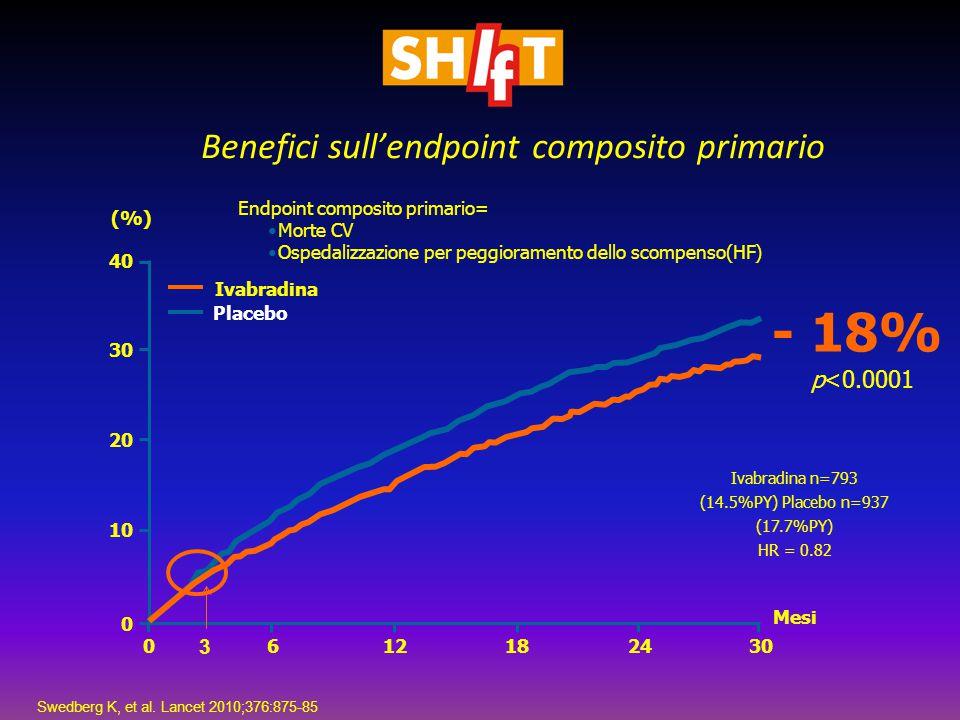 - 18% Benefici sull'endpoint composito primario p<0.0001 3